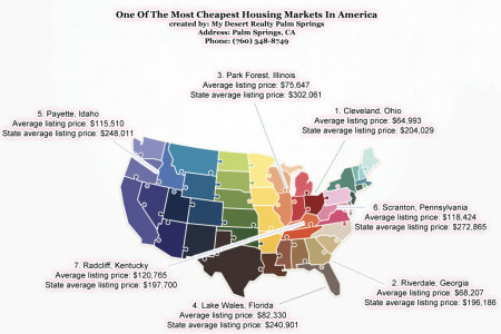 One Of The Most Cheapest Housing Markets In America Infographic