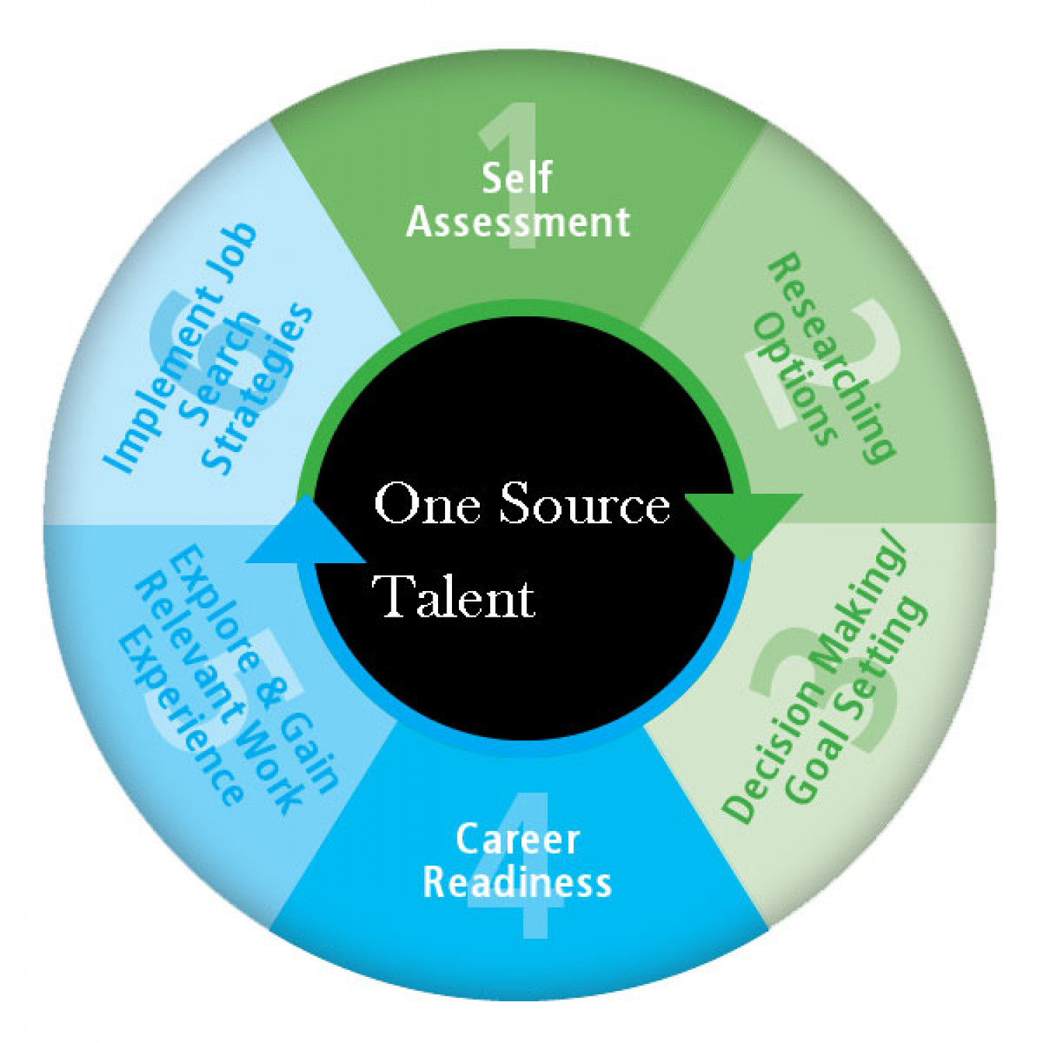 One Source Talent Life Cycle Infographic