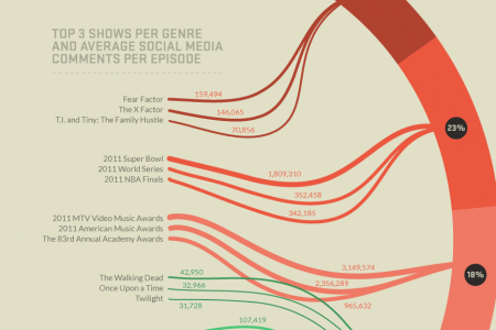 One Year in Social TV Infographic