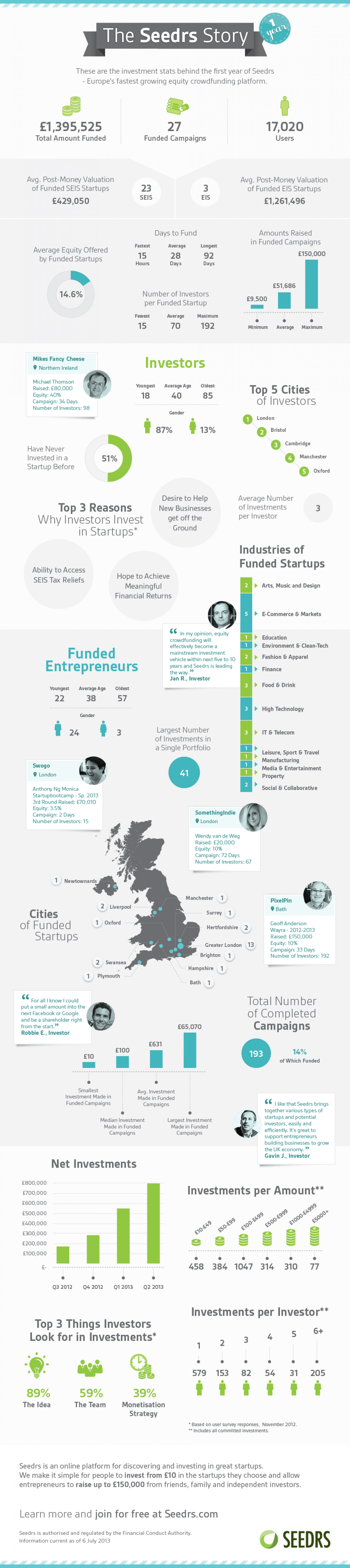 One Year On - Equity Crowdfunding Infographic