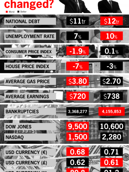 One Year On, How Much Has Changed? Infographic