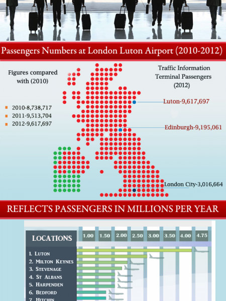 Online Airport Taxi Booking - Luton, UK Infographic