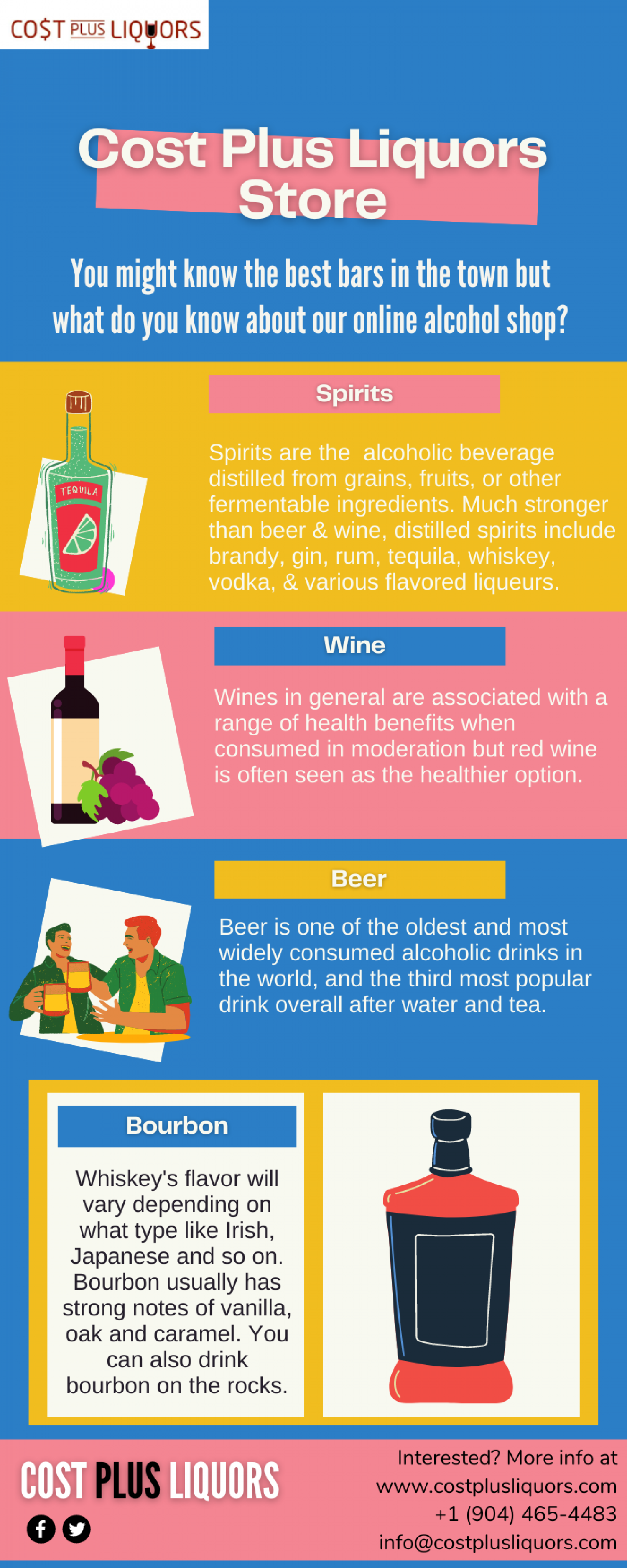 Online Alcohol Shop In United States Infographic