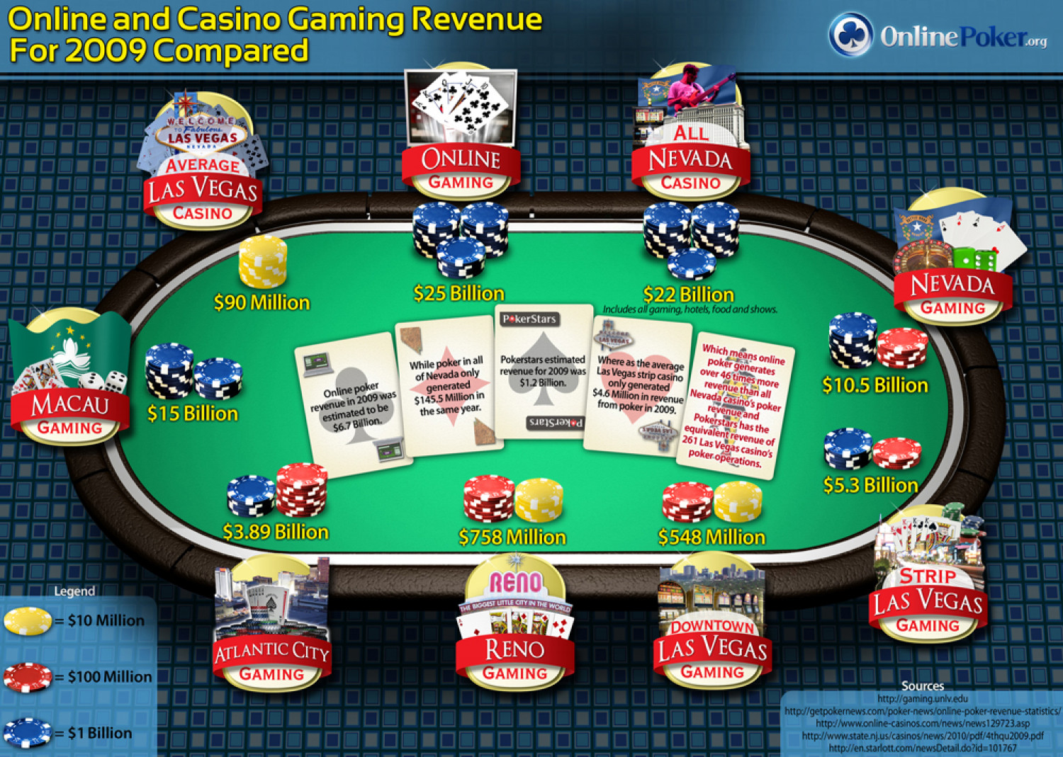 Online and Casino Gaming Revenue Compared Infographic