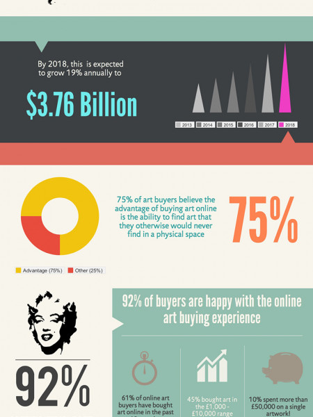 Online Art Sales Set to Rise Infographic