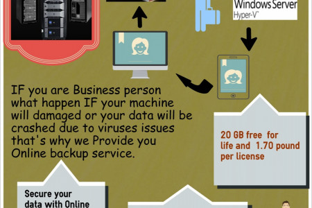 Online backup for business Infographic