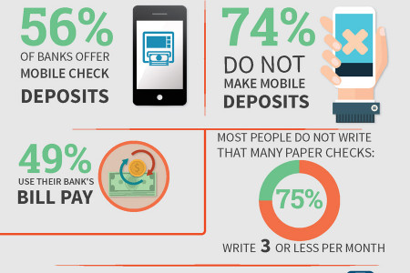 Online Banking Insight Infographic