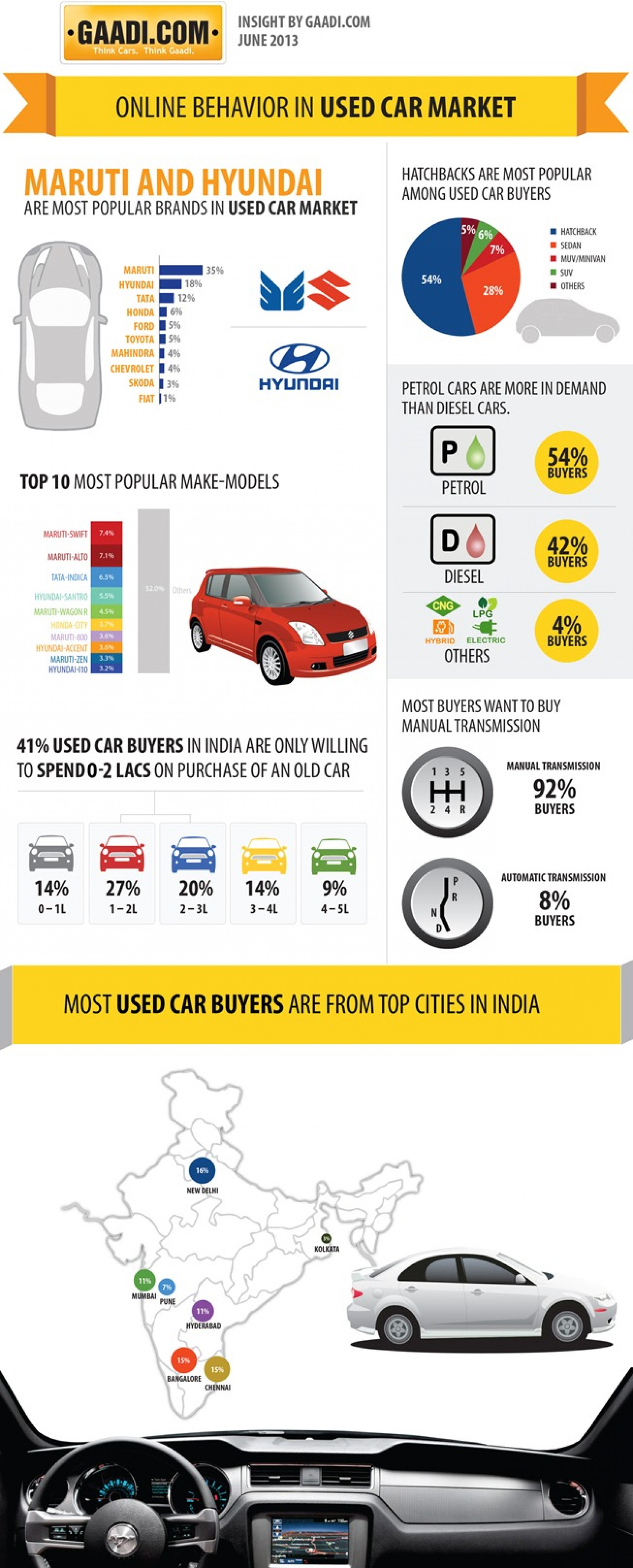 car market buying behaviour Identifying the green consumer: a segmentation study  entering the green product market also indicates the need for  friendly buying behaviour,.