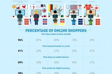 Online Consumer Habits by Country Infographic