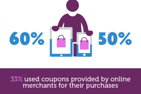 Online Consumer Shopping Habits and Behavior Infographic