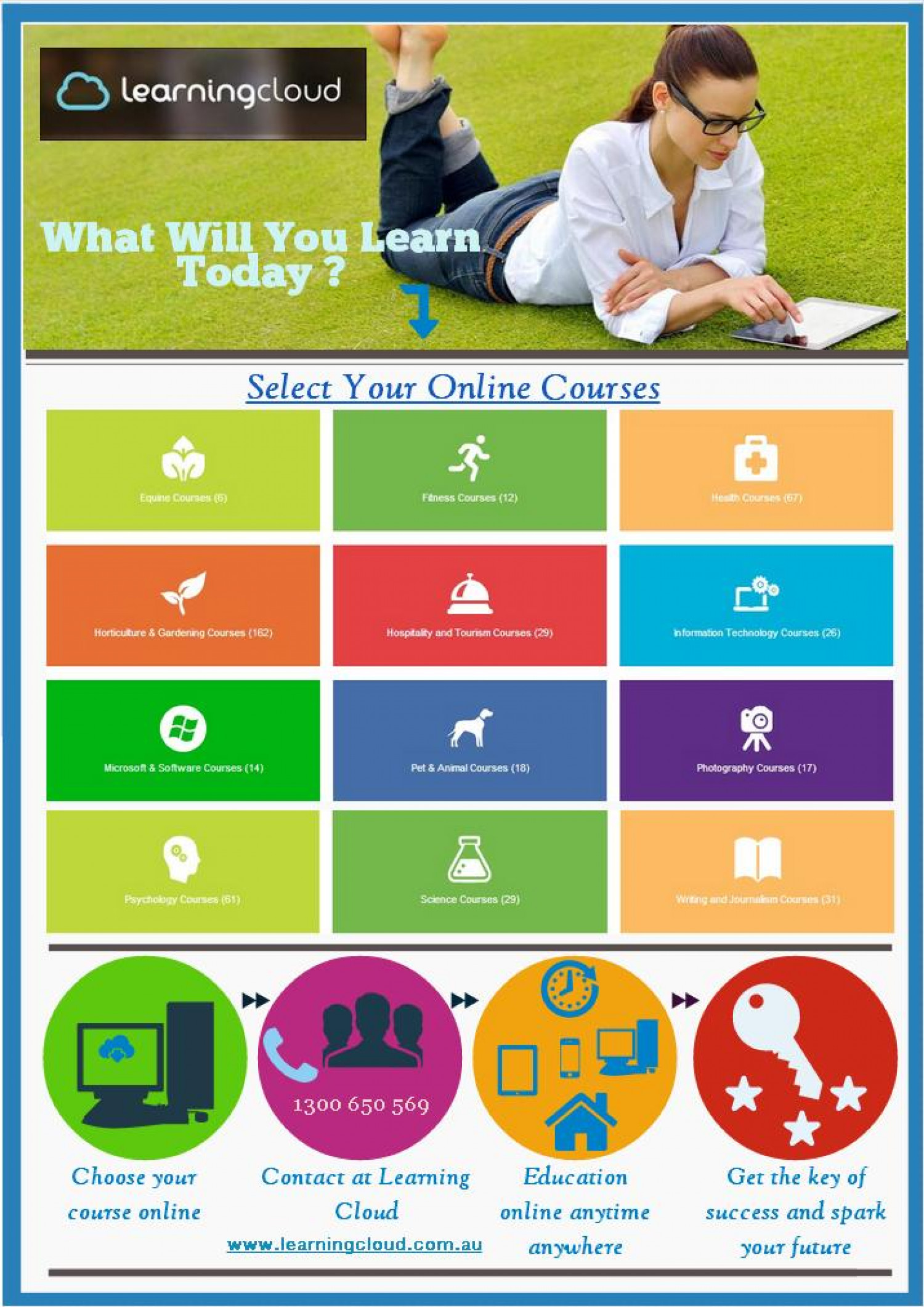 Online Courses at Learning Cloud Infographic