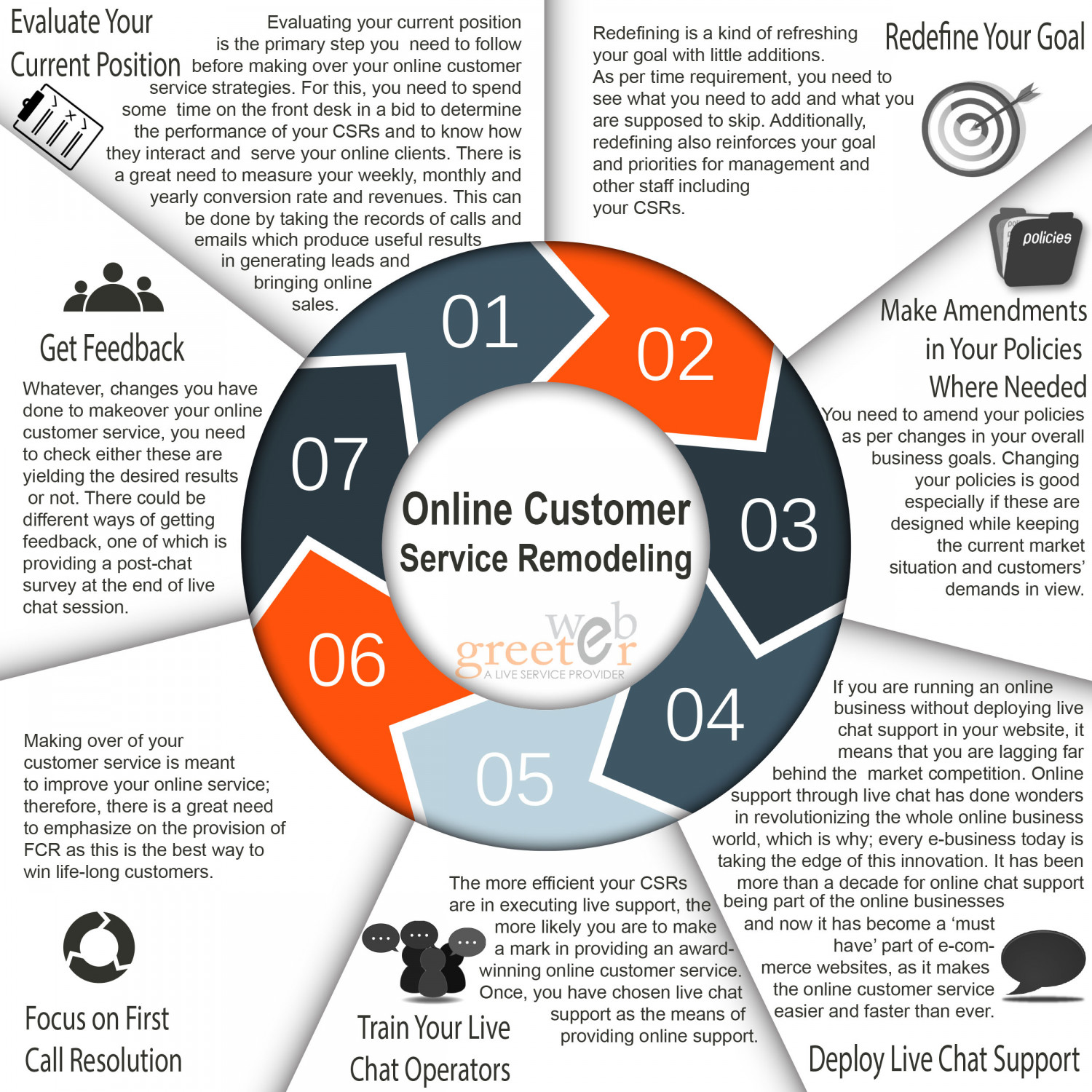 Online Customer Service Remodeling  Infographic
