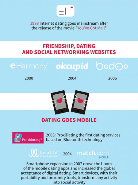 Online Dating Evolution Infographic