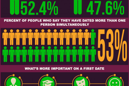 Online Dating Facts Infographic