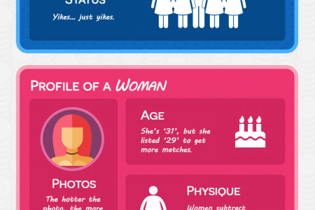 Online Dating Lies | Online Dating Statistics Reveals Liars Infographic