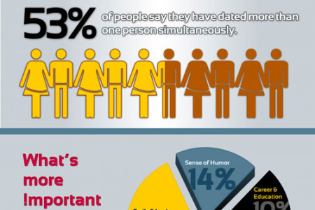 Online Dating Statistics Infographic Infographic