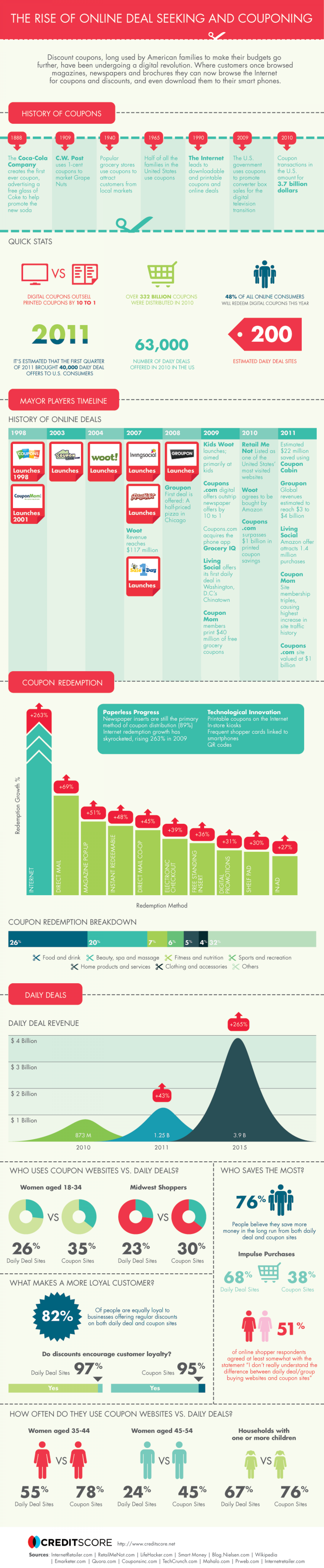 Online Deal Seeking and Couponing  Infographic