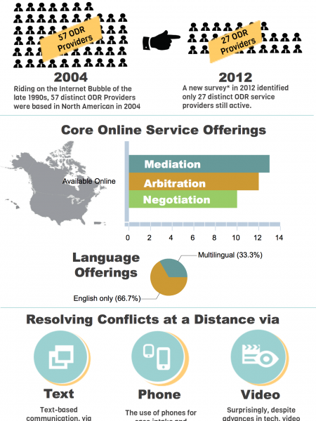 Online Dispute Resolution in North America Infographic