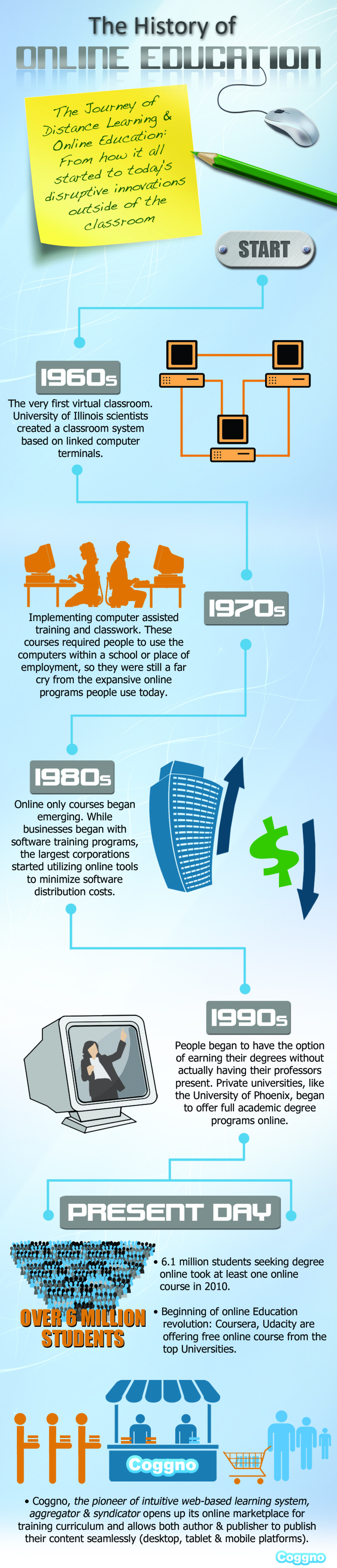 Online Education | A Visual History Infographic
