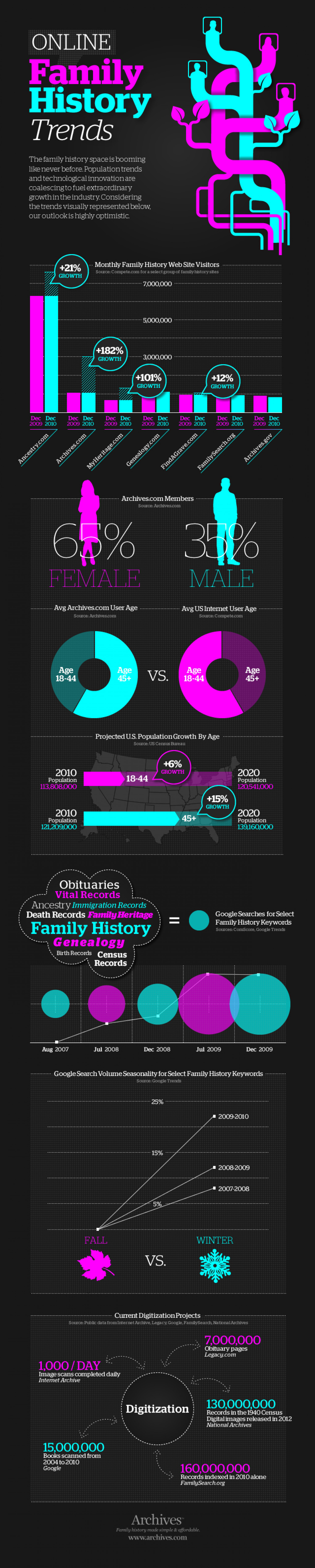 Online Family History Trends Infographic