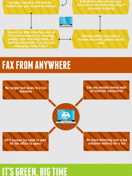 Online Fax vs. Traditional Fax Infographic