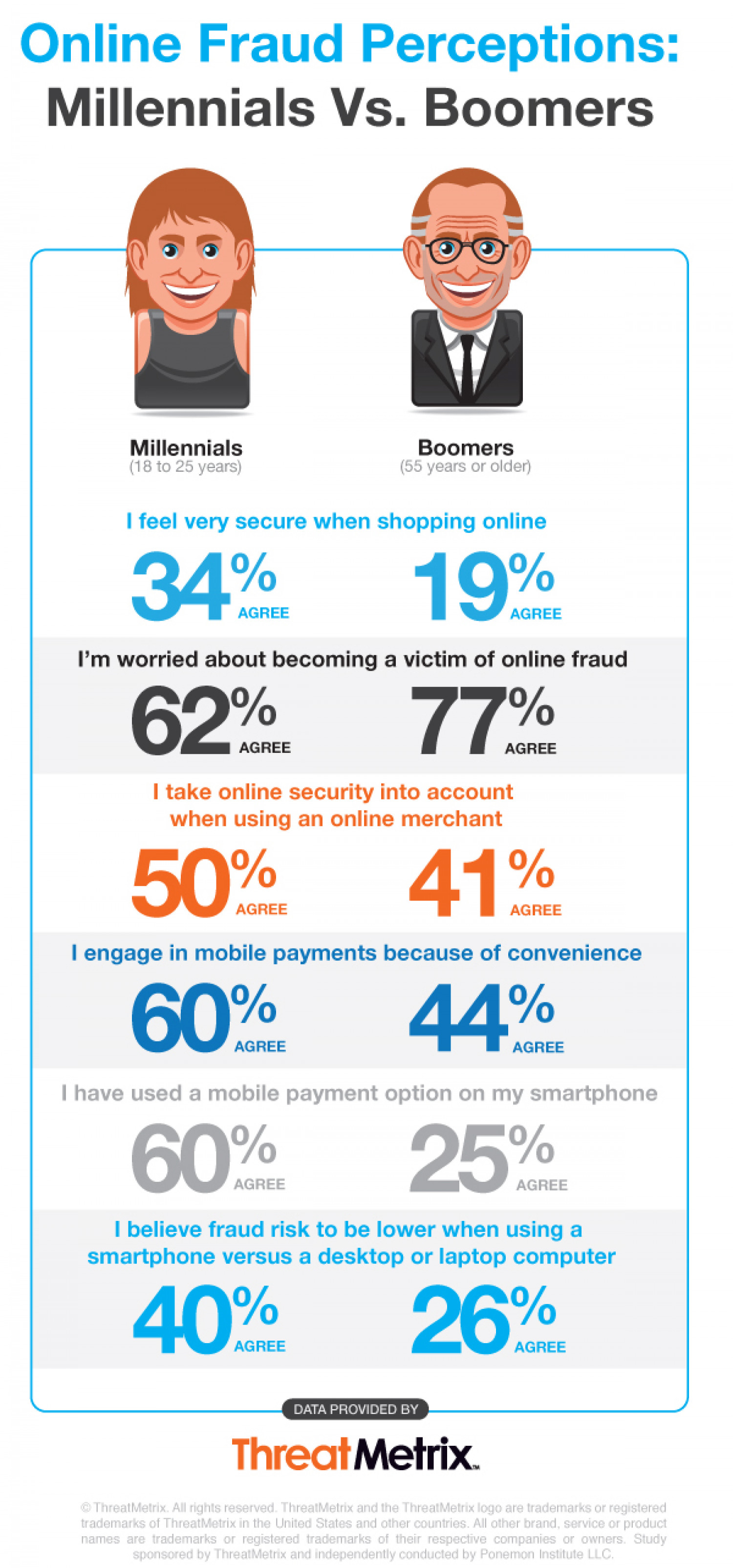 Online Fraud Perceptions: Millennias vs. Boomers  Infographic