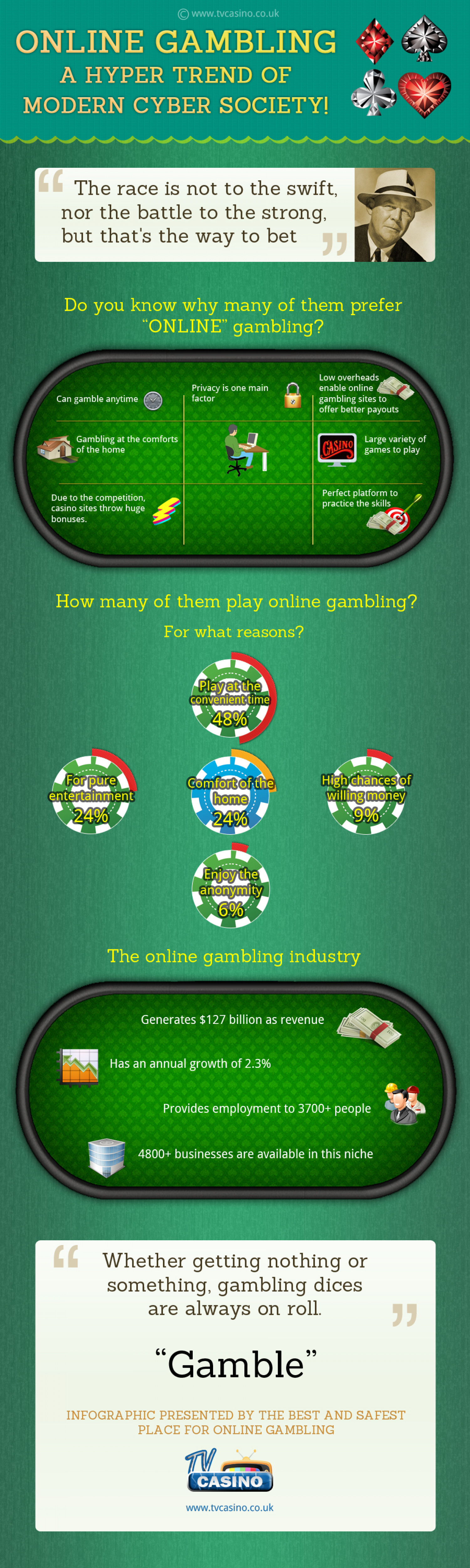 Online Gambling, A Hyper Trend Of Modern Cyber Society [Infographic] Infographic