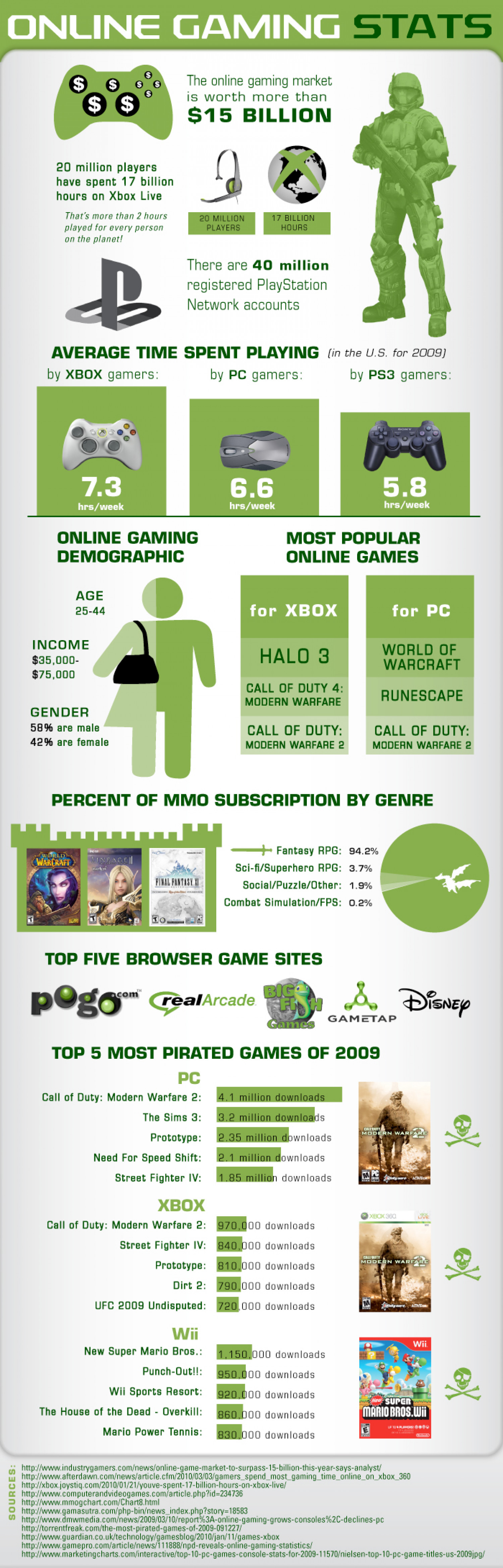 Online Gaming Stats Infographic