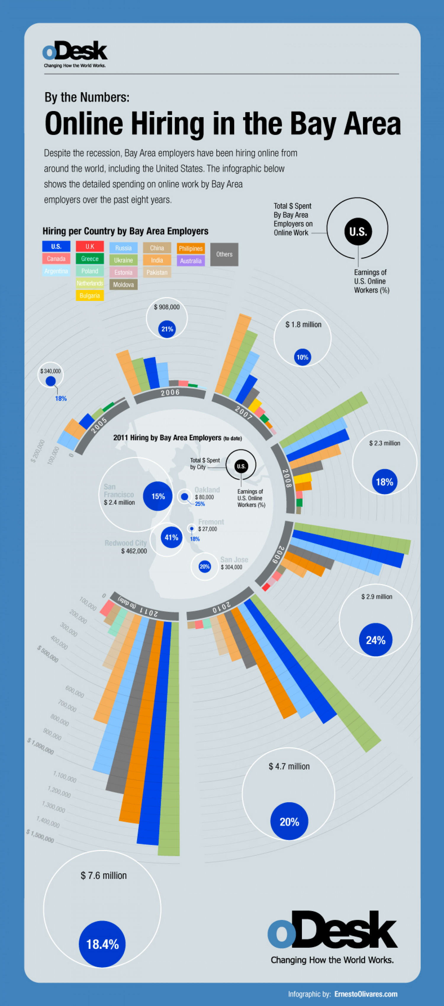 Online Hiring in the Bay Area Infographic