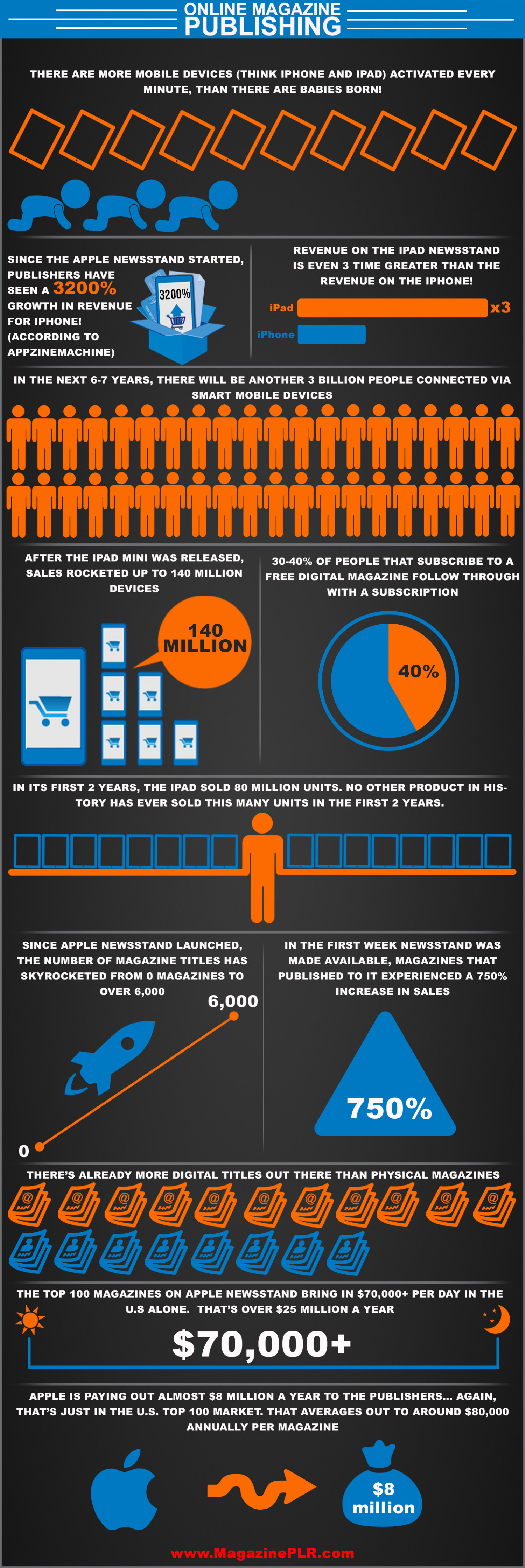 Online Magazine Publishing Infographic