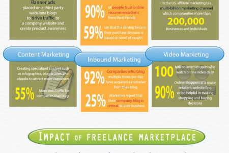 Online Marketing Strategies that will Impact your Business Infographic