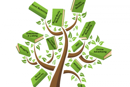 Online Marketing Tree Infographic