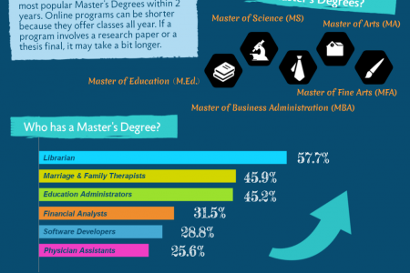 Online Masters Degree and Their Benefits  Infographic