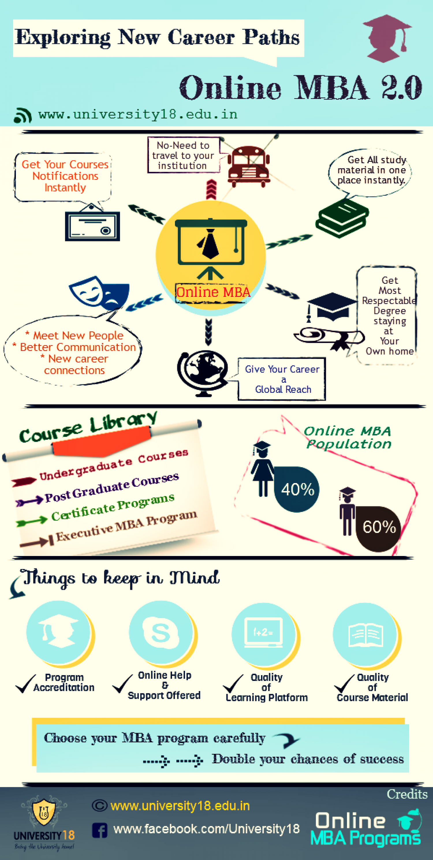Online MBA Courses - Exploring Career Paths Infographic
