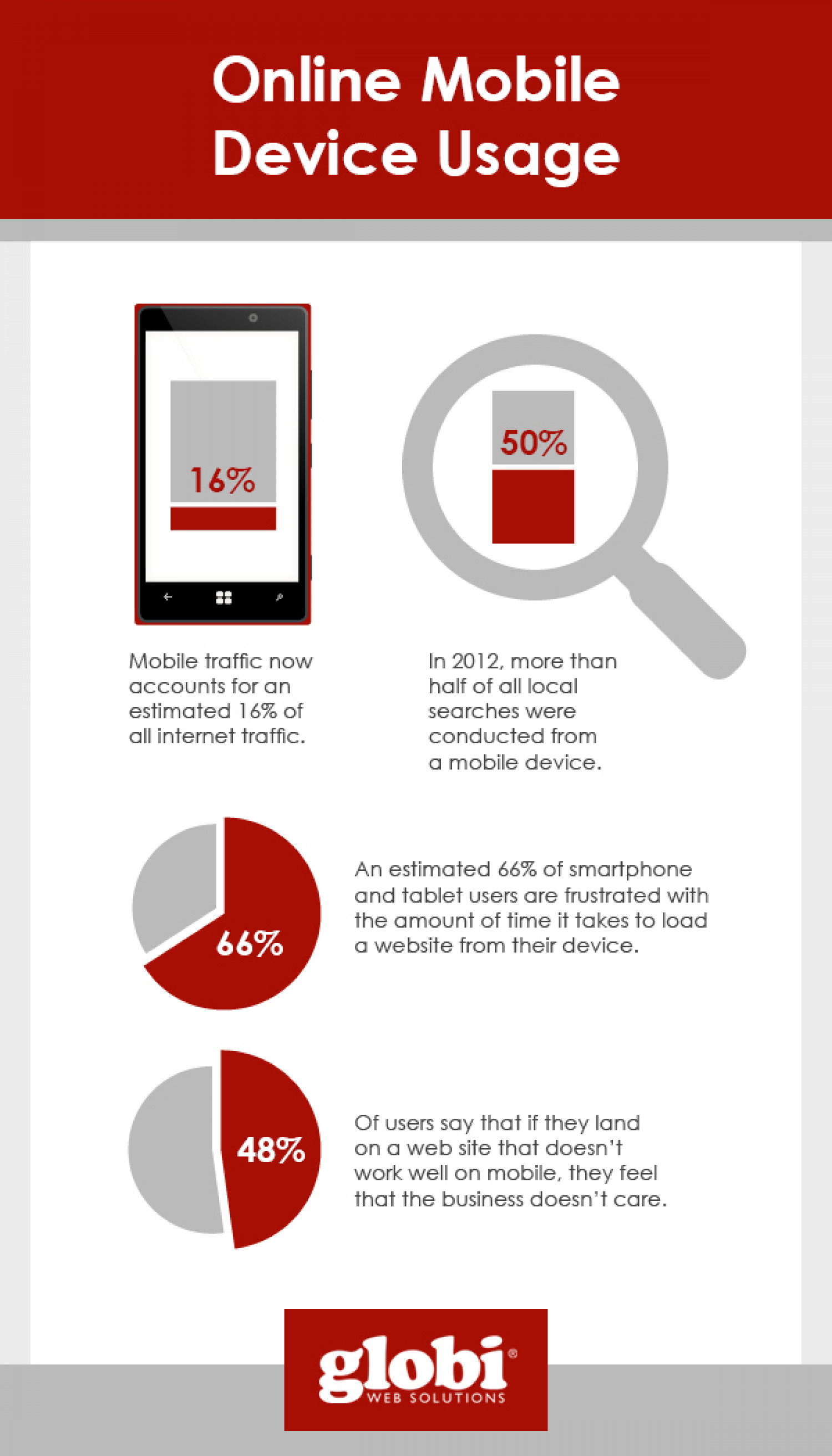 Online Mobile Device Usage Infographic