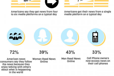 Online News Industry Infographic
