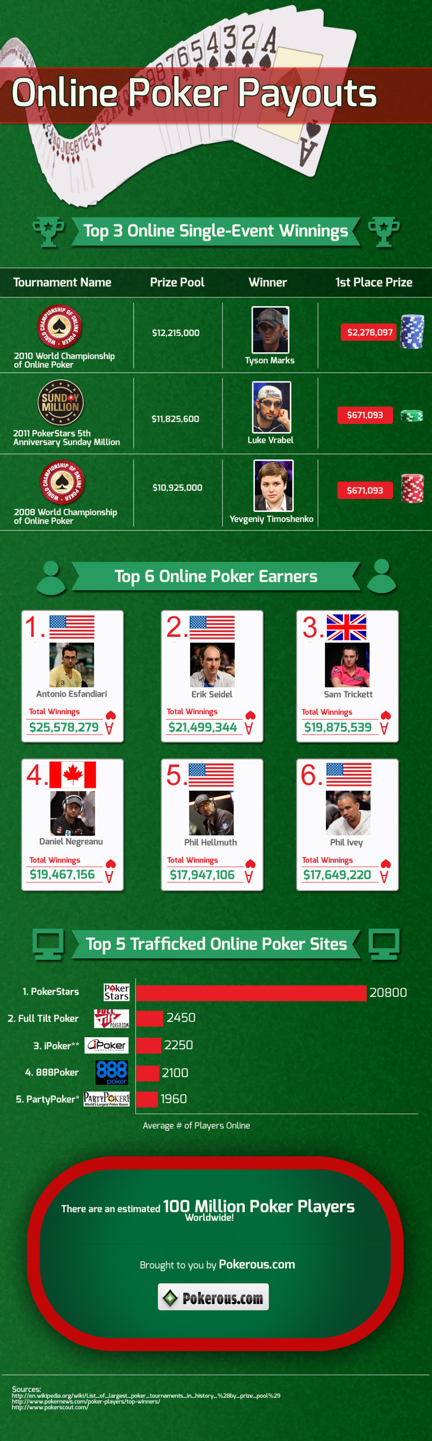 Online Poker Payouts Infographic
