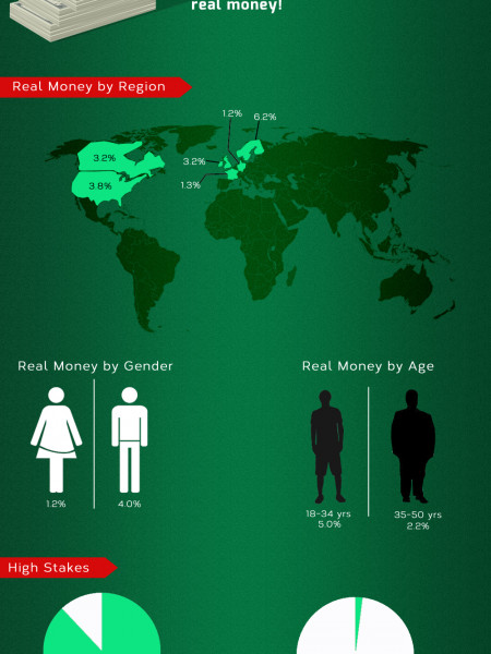 Online Poker: What Are the Numbers? Infographic