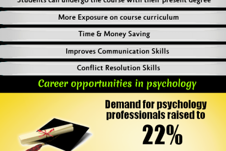 Online Psychology Degree Infographic