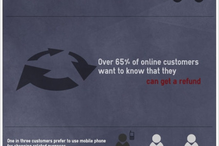 online purchases Infographic