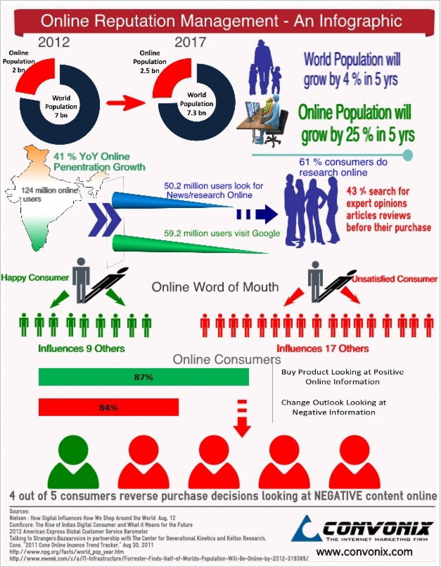 Online Reputation Management - The Need? Infographic