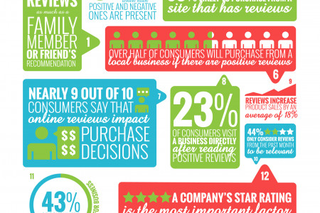Online Reviews Matter - And Here Are 18 Stats To Prove It Infographic