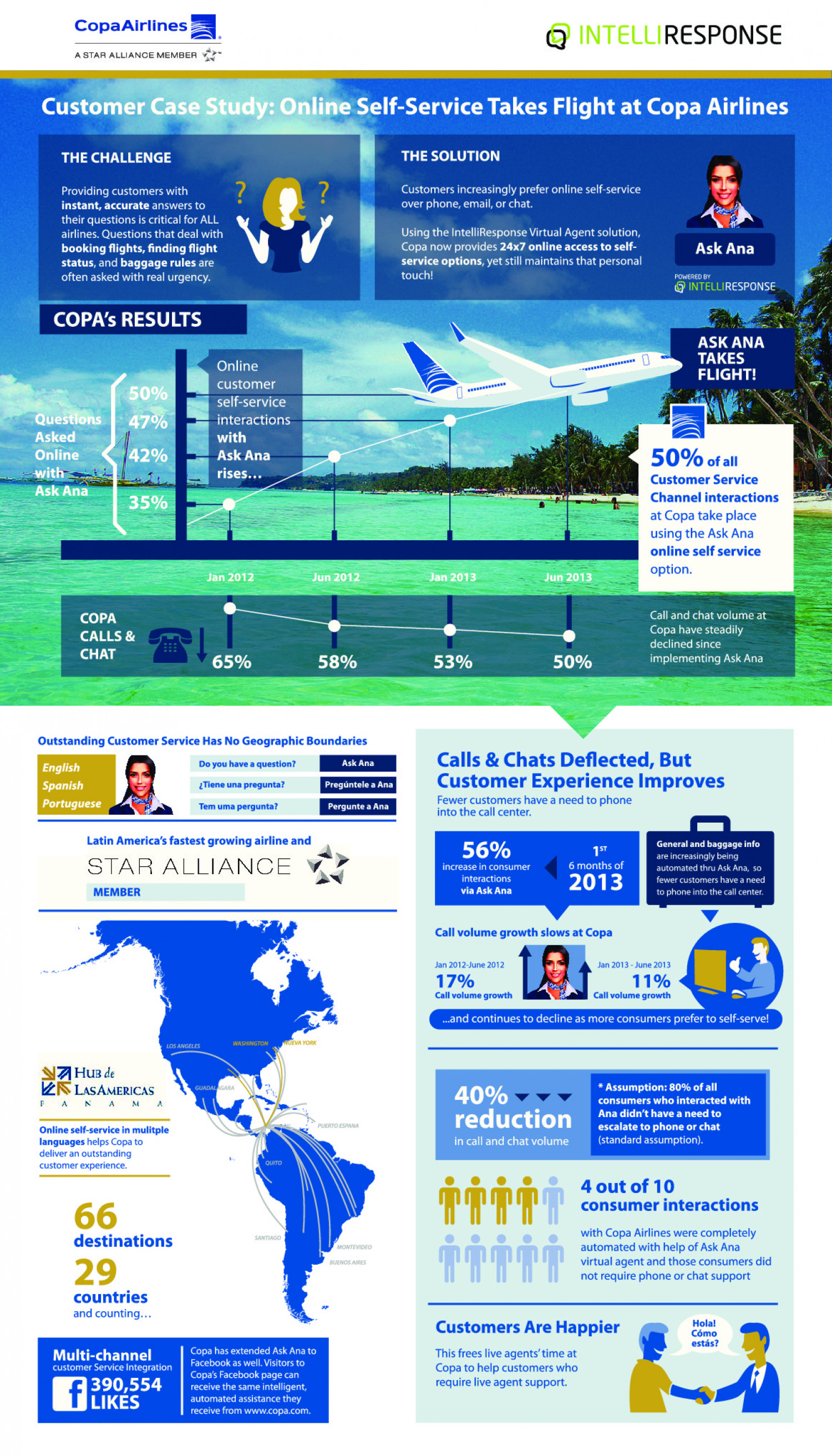 Online Self-Service Takes Flight at Copa Airlines Infographic