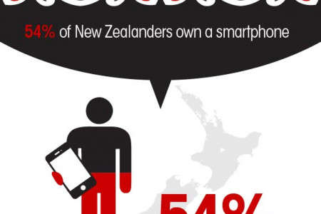 Online Shopping in New Zealand Statistcs and Trends Infographic