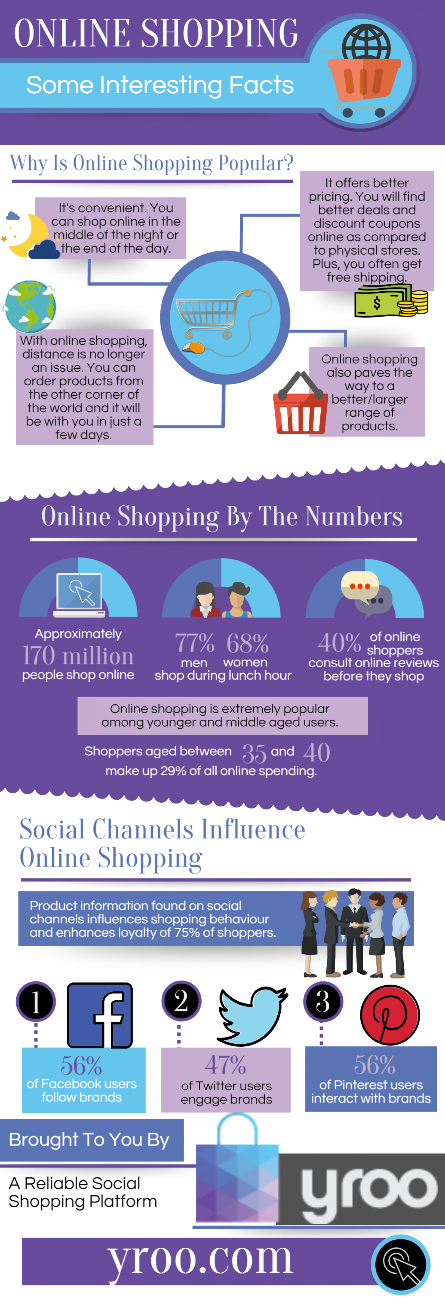 Facts on online shopping