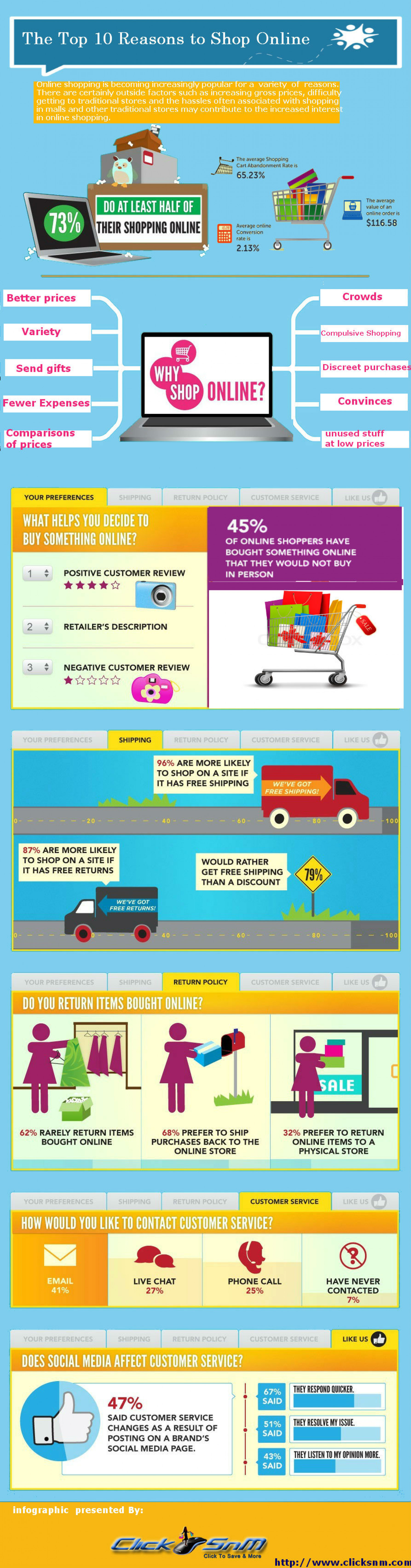 Online Shopping Trends 2013-14 Infographic