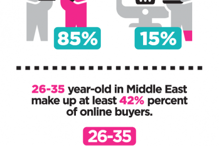 Online Shopping Trends in Middle East Infographic