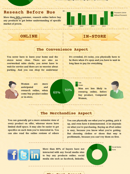 Online Shopping Vs In-Store Shopping; Which One You Prefer? Infographic