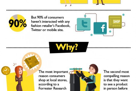 shops Infographics | Visual.ly