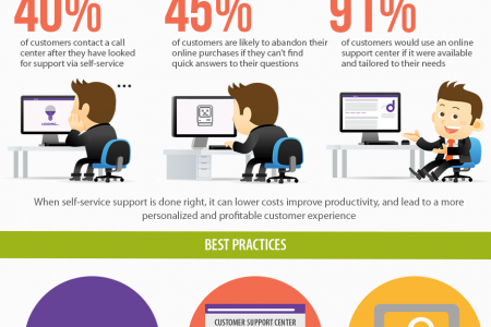 Online Support Center: The Essential for Fast Growing Companies Infographic